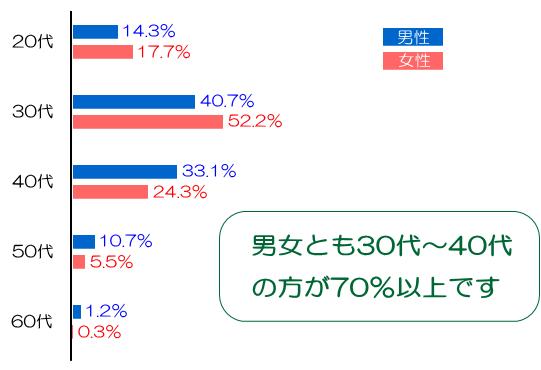 年代別会員数グラフ