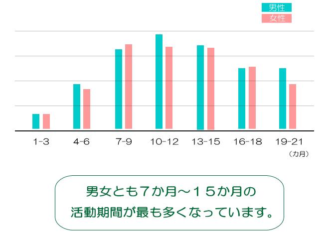 活動期間グラフ