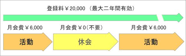 休会可能(会費不要)